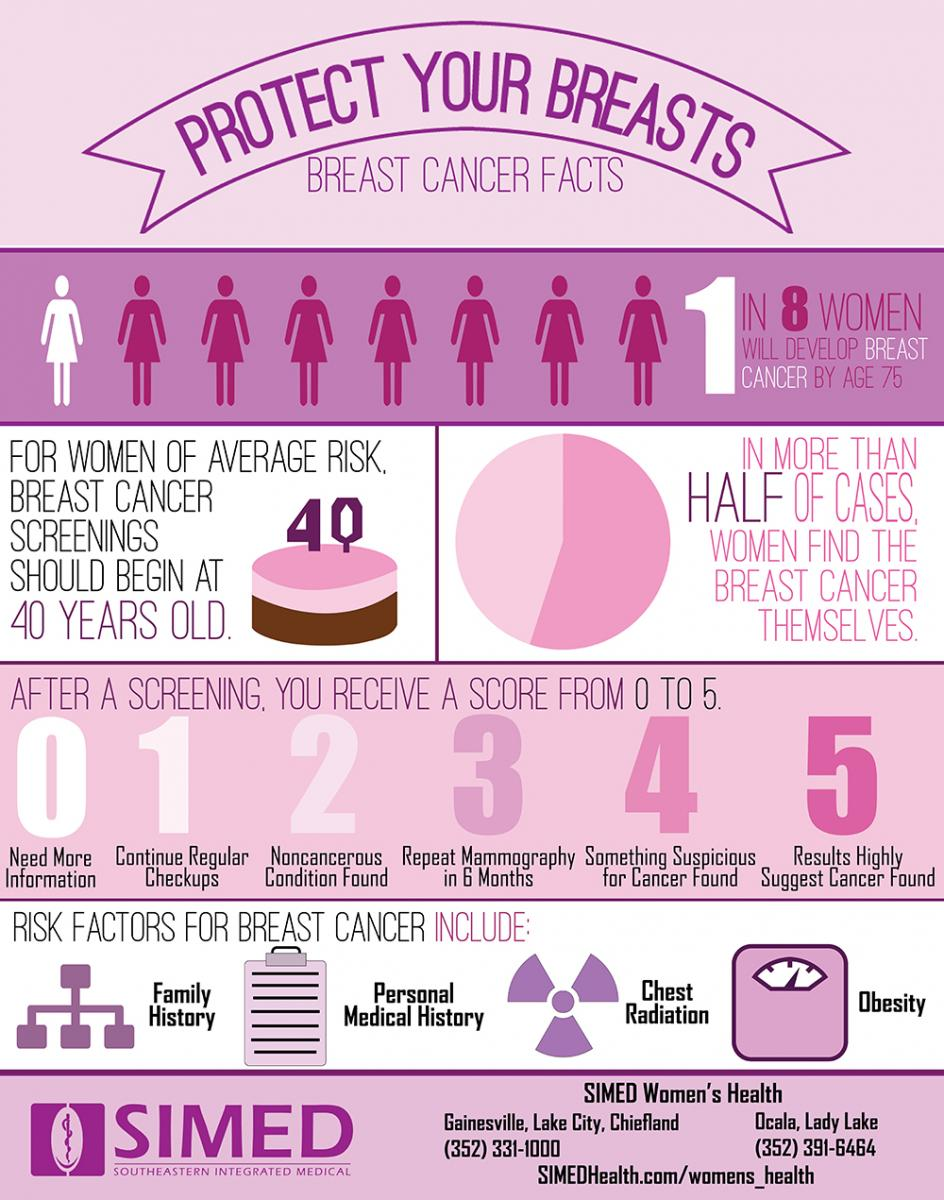infographic on breast cancer including facts and testing and risk factors