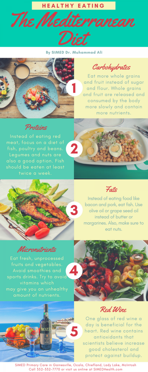Infographic about what foods are in the Mediterranean diet